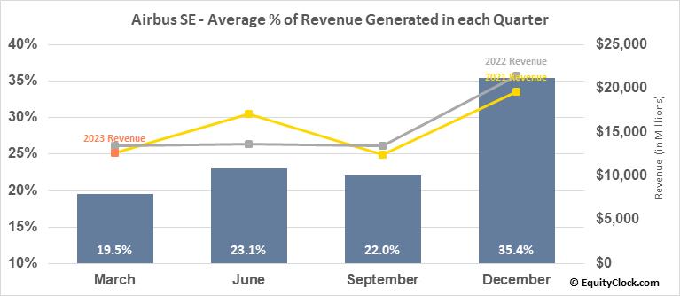 Airbus SE (OTCMKT:EADSY) Revenue Seasonality
