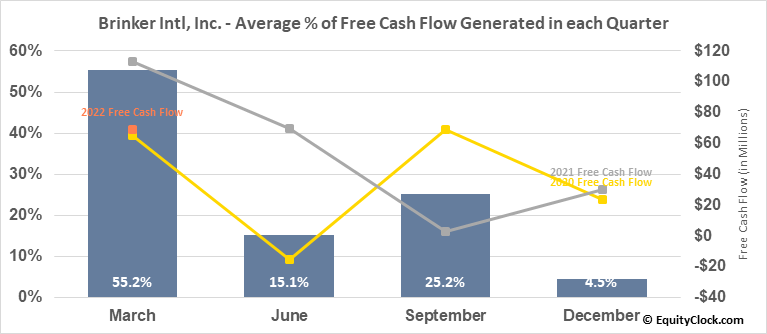 Brinker Intl, Inc. (NYSE:EAT) Free Cash Flow Seasonality