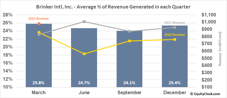 Brinker Intl, Inc. (NYSE:EAT) Revenue Seasonality