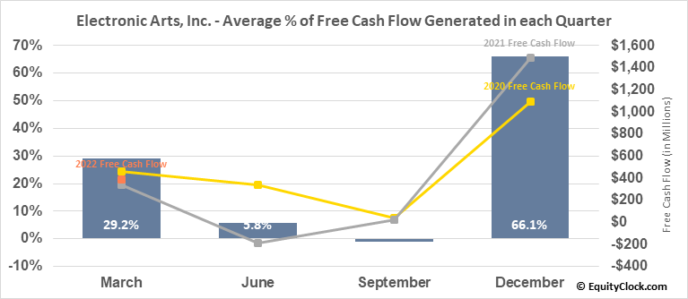 Electronic Arts, Inc. (NASD:EA) Free Cash Flow Seasonality