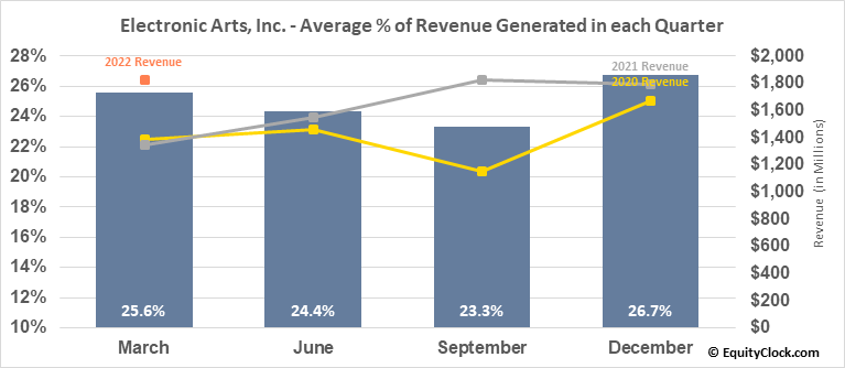 Electronic Arts, Inc. (NASD:EA) Revenue Seasonality