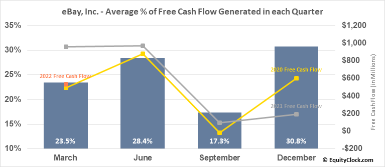 eBay, Inc. (NASD:EBAY) Free Cash Flow Seasonality