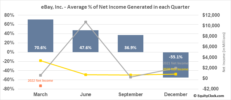 eBay, Inc. (NASD:EBAY) Net Income Seasonality