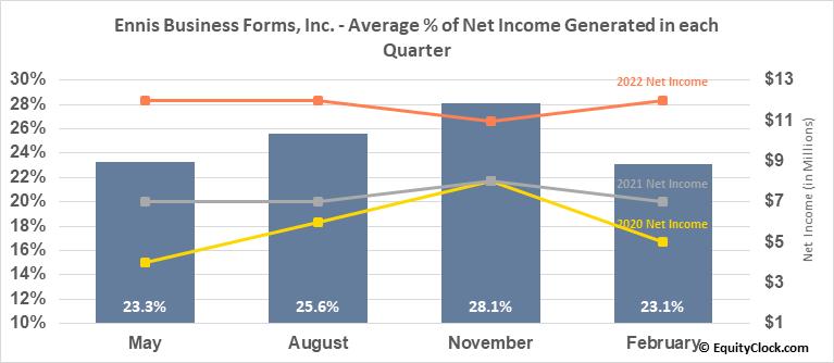 Ennis Business Forms, Inc. (NYSE:EBF) Net Income Seasonality