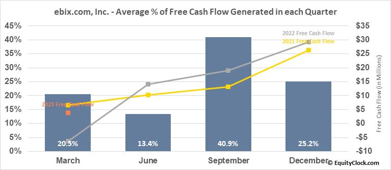ebix.com, Inc. (NASD:EBIX) Free Cash Flow Seasonality