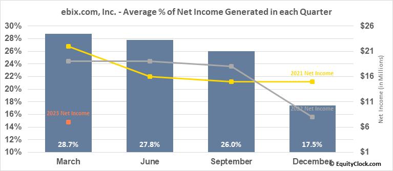 ebix.com, Inc. (NASD:EBIX) Net Income Seasonality