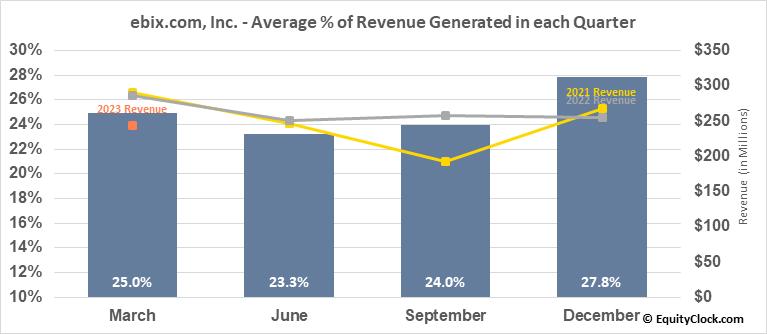 ebix.com, Inc. (NASD:EBIX) Revenue Seasonality