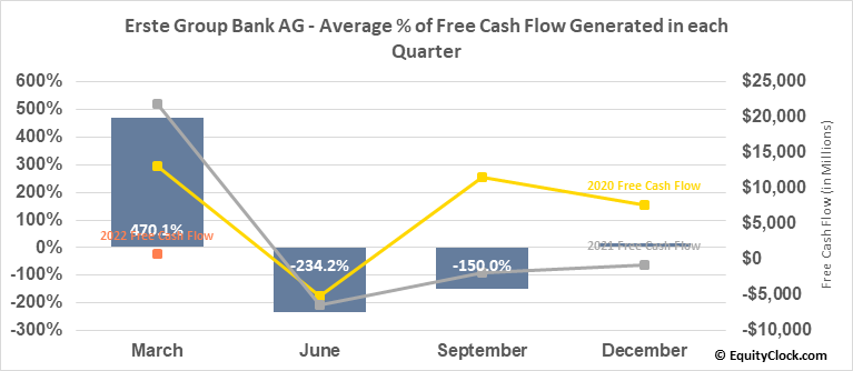 Erste Group Bank AG (OTCMKT:EBKDY) Free Cash Flow Seasonality