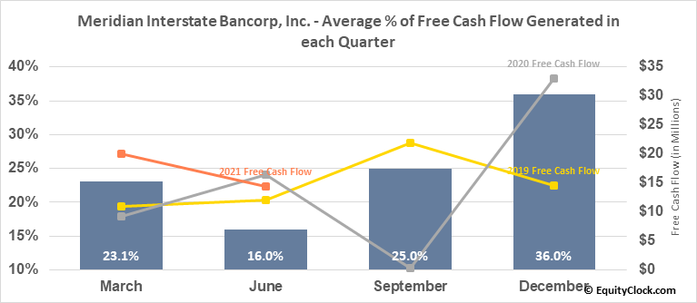 Meridian Interstate Bancorp, Inc. (NASD:EBSB) Free Cash Flow Seasonality