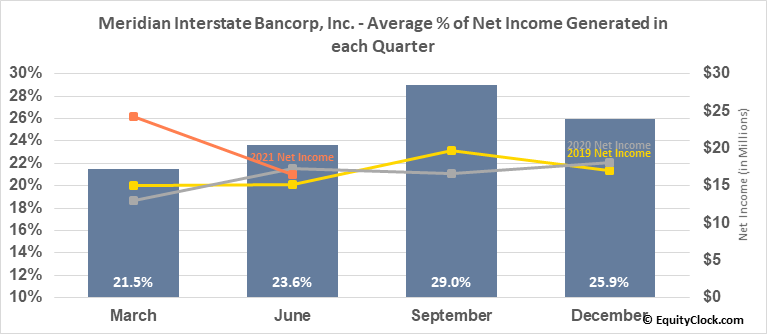 Meridian Interstate Bancorp, Inc. (NASD:EBSB) Net Income Seasonality