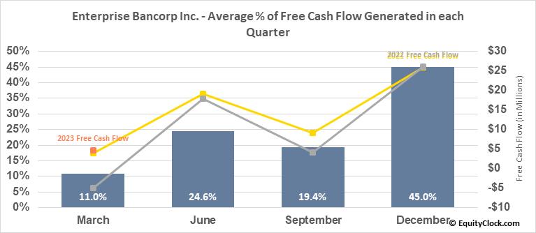 Enterprise Bancorp Inc. (NASD:EBTC) Free Cash Flow Seasonality