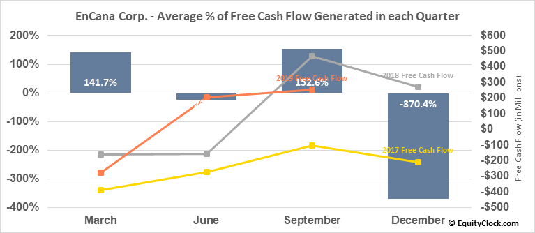 EnCana Corp. (TSE:ECA.TO) Free Cash Flow Seasonality