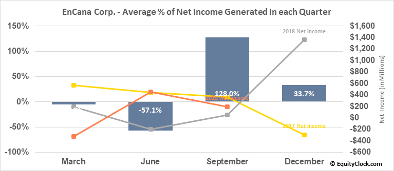 EnCana Corp. (TSE:ECA.TO) Net Income Seasonality