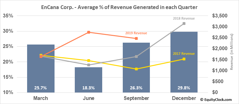 EnCana Corp. (TSE:ECA.TO) Revenue Seasonality