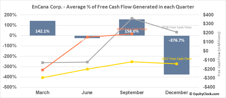 EnCana Corp. (NYSE:ECA) Free Cash Flow Seasonality