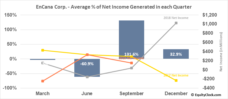 EnCana Corp. (NYSE:ECA) Net Income Seasonality