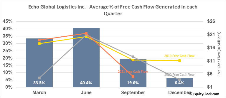 Echo Global Logistics Inc. (NASD:ECHO) Free Cash Flow Seasonality