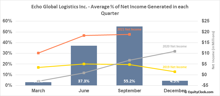 Echo Global Logistics Inc. (NASD:ECHO) Net Income Seasonality