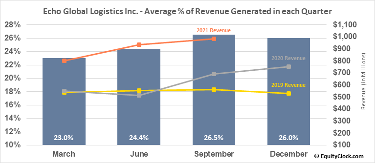 Echo Global Logistics Inc. (NASD:ECHO) Revenue Seasonality