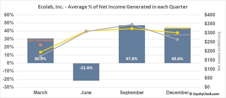 Ecolab, Inc. (NYSE:ECL) Net Income Seasonality