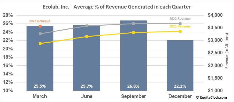 Ecolab, Inc. (NYSE:ECL) Revenue Seasonality