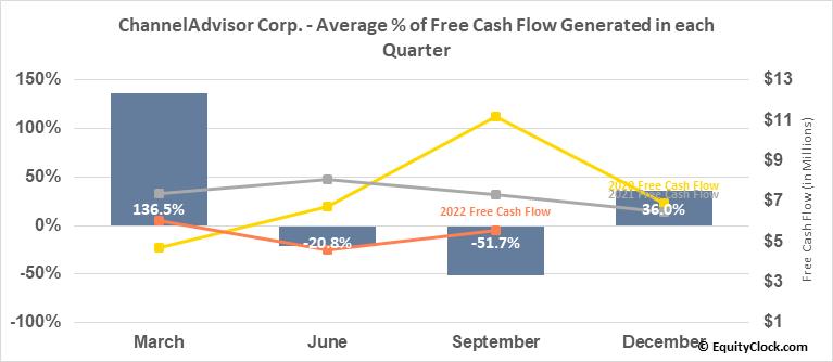 ChannelAdvisor Corp. (NYSE:ECOM) Free Cash Flow Seasonality