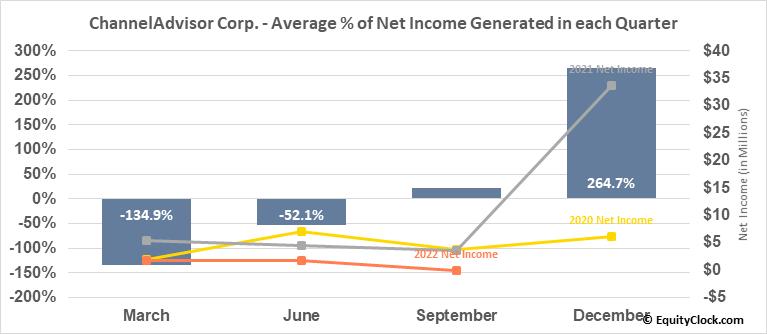 ChannelAdvisor Corp. (NYSE:ECOM) Net Income Seasonality