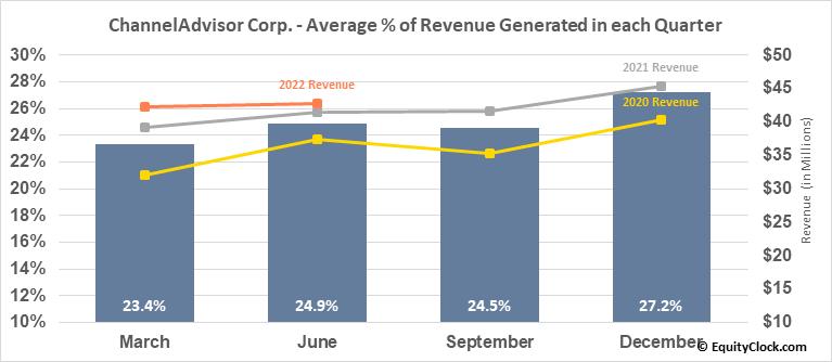 ChannelAdvisor Corp. (NYSE:ECOM) Revenue Seasonality