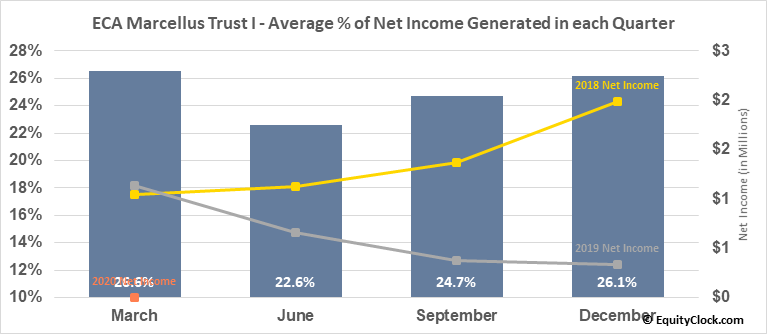 ECA Marcellus Trust I (NYSE:ECT) Net Income Seasonality