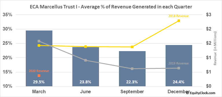 ECA Marcellus Trust I (NYSE:ECT) Revenue Seasonality