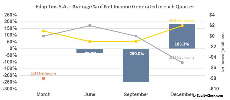 Edap Tms S.A. (NASD:EDAP) Net Income Seasonality