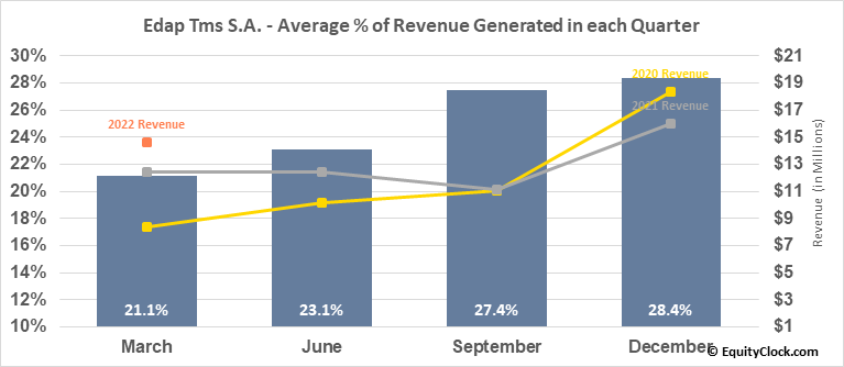 Edap Tms S.A. (NASD:EDAP) Revenue Seasonality
