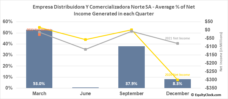 Empresa Distribuidora Y Comercializadora Norte SA (NYSE:EDN) Net Income Seasonality