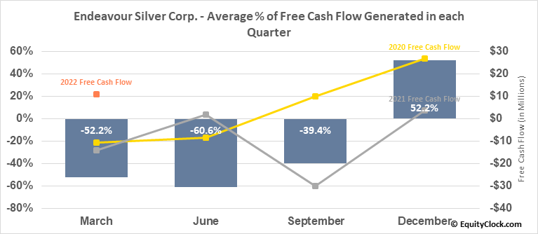 Endeavour Silver Corp. (TSE:EDR.TO) Free Cash Flow Seasonality