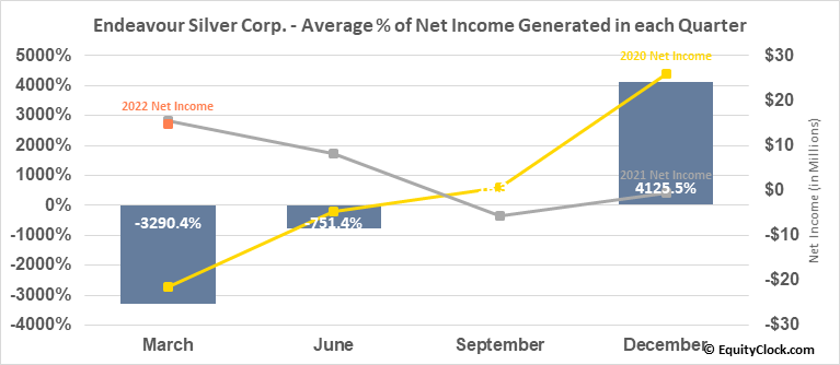 Endeavour Silver Corp. (TSE:EDR.TO) Net Income Seasonality