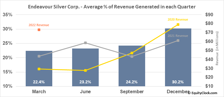 Endeavour Silver Corp. (TSE:EDR.TO) Revenue Seasonality