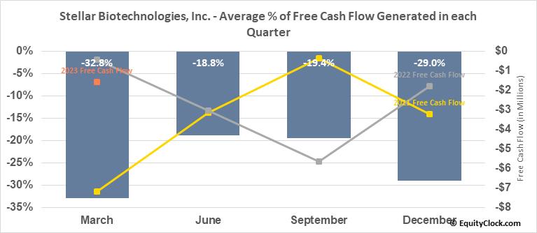 Stellar Biotechnologies, Inc. (NASD:EDSA) Free Cash Flow Seasonality