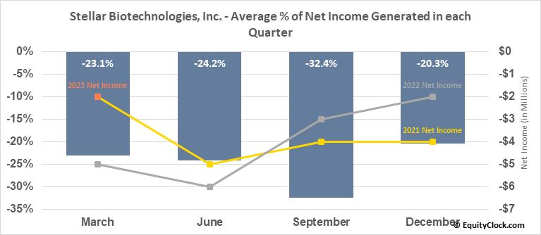 Stellar Biotechnologies, Inc. (NASD:EDSA) Net Income Seasonality