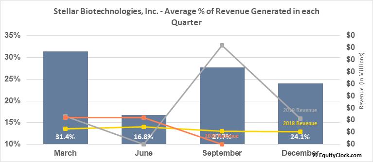 Stellar Biotechnologies, Inc. (NASD:EDSA) Revenue Seasonality
