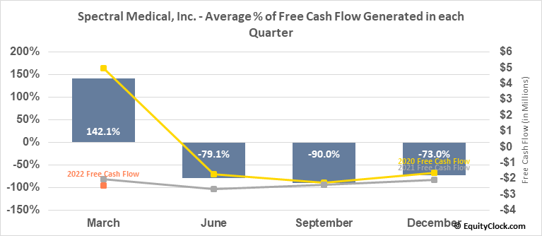 Spectral Medical, Inc. (TSE:EDT.TO) Free Cash Flow Seasonality