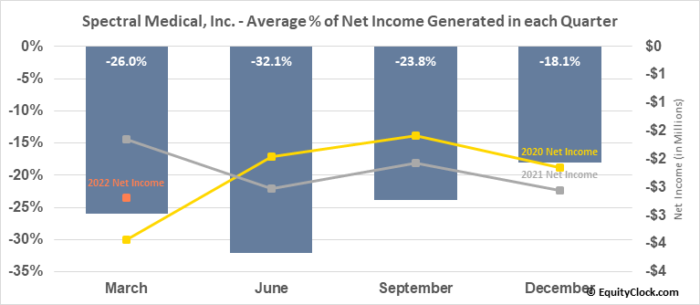 Spectral Medical, Inc. (TSE:EDT.TO) Net Income Seasonality