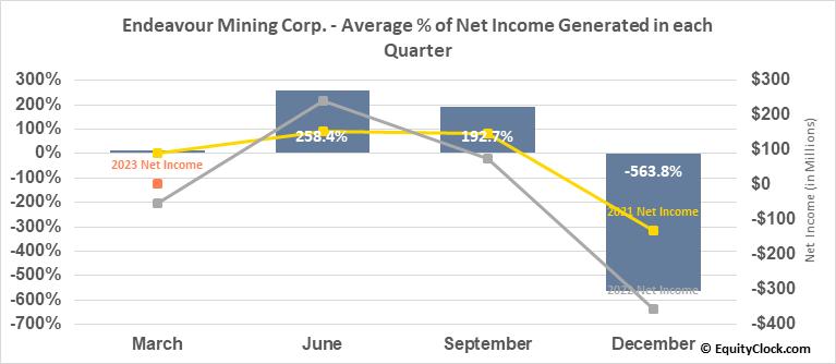 Endeavour Mining Corp. (TSE:EDV.TO) Net Income Seasonality