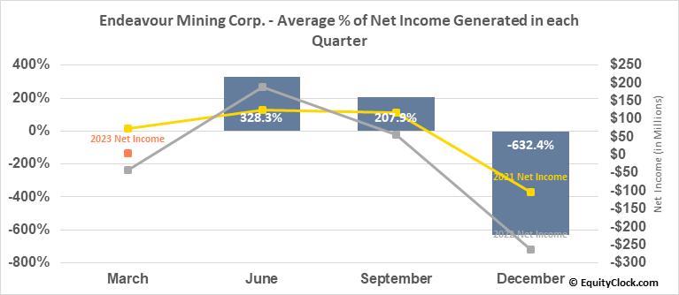 Endeavour Mining Corp. (OTCMKT:EDVMF) Net Income Seasonality