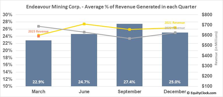 Endeavour Mining Corp. (OTCMKT:EDVMF) Revenue Seasonality