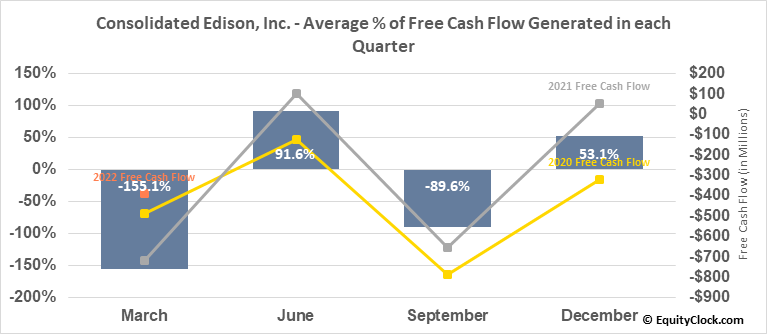 Consolidated Edison, Inc. (NYSE:ED) Free Cash Flow Seasonality