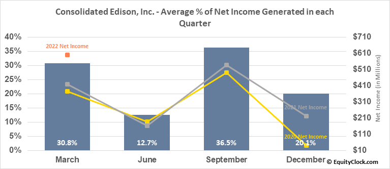 Consolidated Edison, Inc. (NYSE:ED) Net Income Seasonality