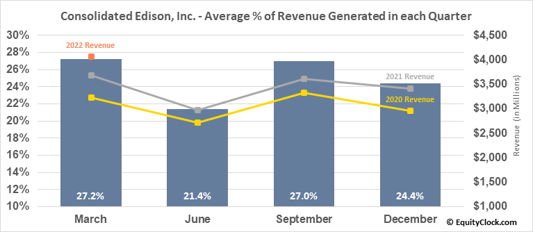 Consolidated Edison, Inc. (NYSE:ED) Revenue Seasonality