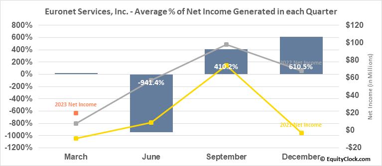Euronet Services, Inc. (NASD:EEFT) Net Income Seasonality