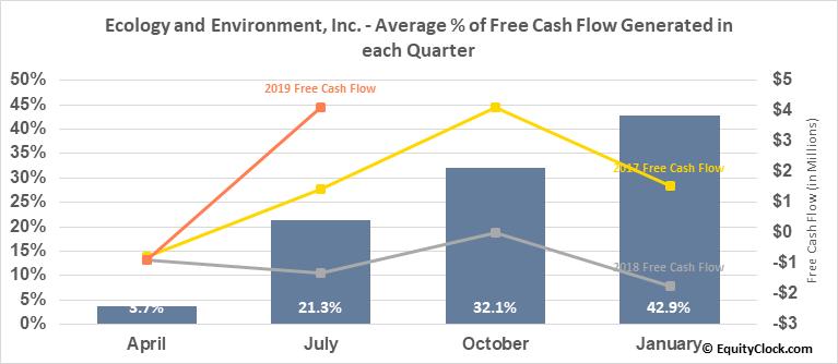 Ecology and Environment, Inc. (NASD:EEI) Free Cash Flow Seasonality