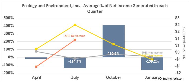 Ecology and Environment, Inc. (NASD:EEI) Net Income Seasonality